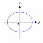 単振動の変位と速度、加速度の関係