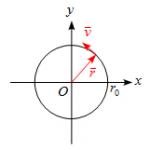 等速円運動の位置、速度、加速度